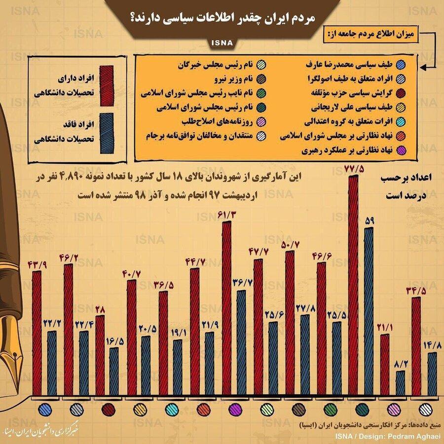 اینفوگرافیک ، مردم ایران چقدر اطلاعات سیاسی دارند؟